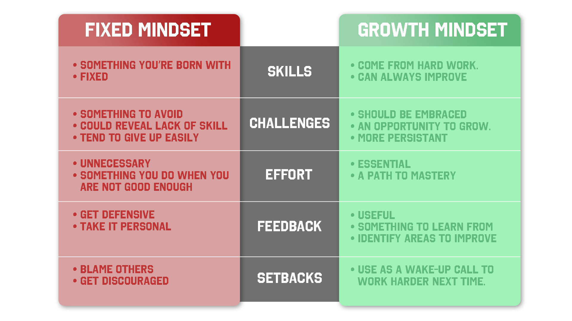 the fixed mindset in the book mindset by carol s dweck Carol dweck, success is not determined by innate talents and intellect rather, success depends upon mindset -the degree to which we believe we  fixed mindset.